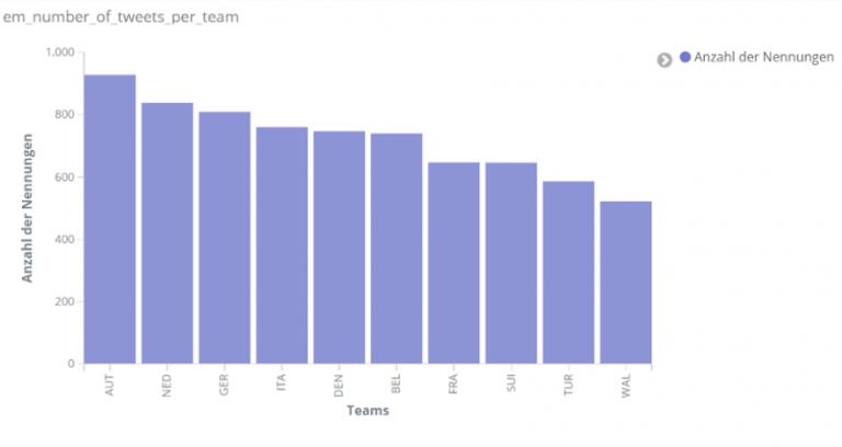 Anzahl an Teamnennungen insgesamt am 16. und 17. Juni